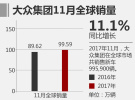 大众前11月全球销量增速明显 累计超974万辆