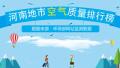 2017年12月20日 河南省地市空气质量指数排行
