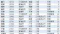 数据显示:郑州二手房价格14881元/㎡ 居全国第23位