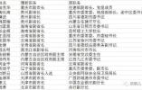 省部级异地大调整:3天18名省级政府副职履新
