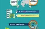 ?中国国际专利申请数量已超日本 这件事有必要提上日程!