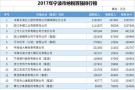 """2017年宁波市纳税百强榜发布 看看哪些企业是""""纳税大户""""?"""