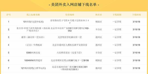 北京快乐8彩票走势图:三大外卖平台下线数千家违规餐饮店 店铺信息已被公示