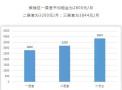 南京5月份房租降了!传统租房VS长租公寓,你选哪个?