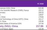 2018自然指数排行榜公布:南京大学位居全球高校第13