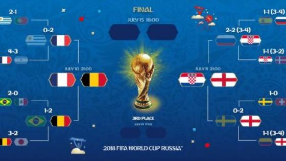 高卢雄鸡4-2克罗地亚加冕世界杯第二冠!