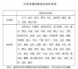 最新!江苏布局约70个通用机场,淮安有5个,率先建成的将是……