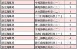 """2019年度""""国考""""计划招录1.45万余人 快看在浙江有哪些岗位"""