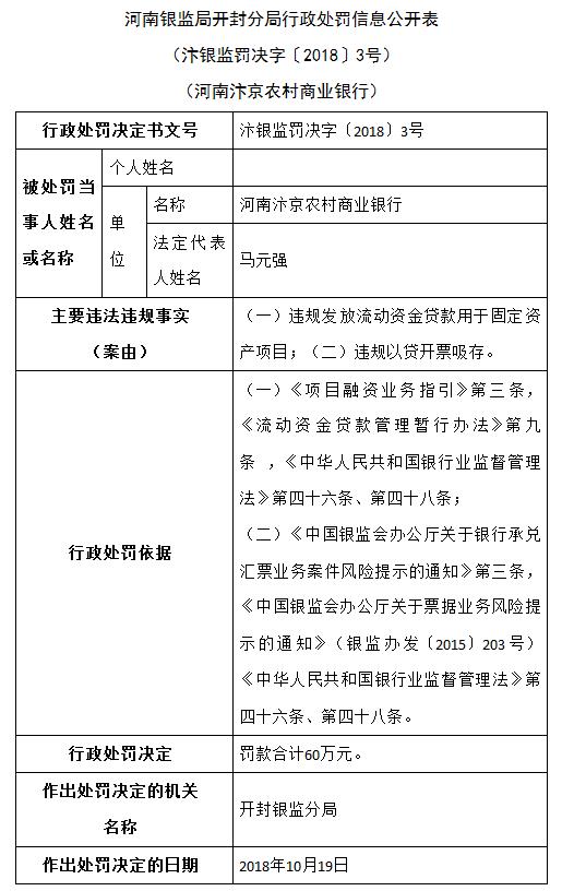河南汴京农商行违规发放流动资金贷款被罚60万