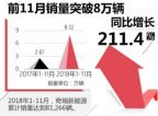 奇瑞新能源11月銷量創新高 同比增長86.7%