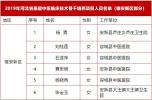 祝贺!雄安六人入选这一省级名单