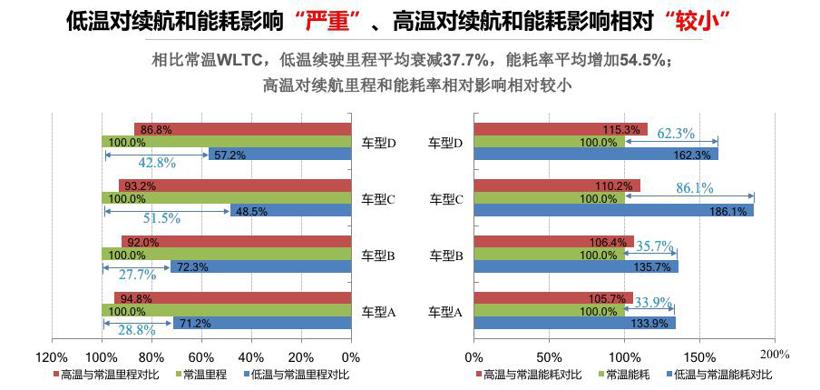 电动汽车,电池,新能源汽车测试;评价体系;纯电动汽车得分;清华大学;中国汽车工程研究院