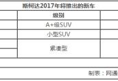 斯柯达2017年将推4款新车 提升整体实力