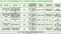 南宁5项目1883套公租房源面向社会公开受理(图)