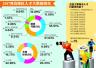 2017青岛地区人才大数据:六大行业需求高于全国