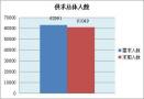 哈尔滨市一季度劳动力供求分析出炉 收银员等岗位最缺人