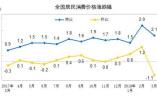 """4月份CPI今公布涨幅或跌回""""1时代"""" 猪肉价格继续下降"""