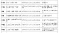 济南公交推出17条中高考专线 车次方向途径考点一览