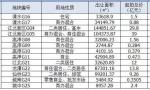 本周南京将拍卖13幅地!明天江北新区宅地亮相配建国际化高中