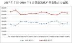 南京上半年公积金贷款同比大增!八成多流向首套房