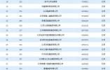 """厉害了!南京8家企业上榜2018""""中国500强"""",比去年增加1家!"""
