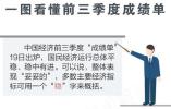 """中国经济""""妥妥的"""", 一图看懂前三季度成绩单"""