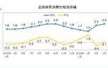 5月份CPI今公布:涨幅或继续扩大 ?#20351;?#20215;格成关注点