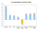 全国鲜果大涨42.7%