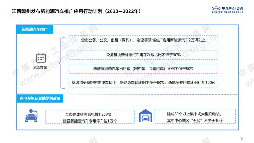 政策,新能源汽车产业发展规划