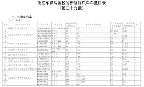 工信部:158款新能源车入选免征车辆购置税目录