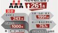 江苏今年招公务员7649人 首为残疾人定提供29个职位