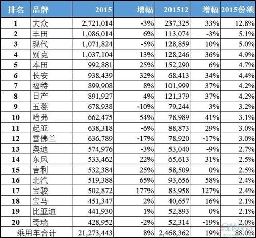 中国市场汽车品牌销量排行榜top20:宝骏击败宝马