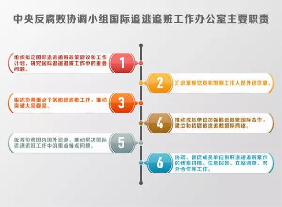 中央反腐败协调小组国际追逃追赃工作办公室主要职责。