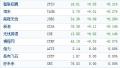 中国概念股周三开盘涨跌互现 搜房涨近4%