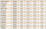 """报告:中国164个城市已完成""""小康""""目标(表)"""