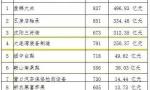 辽宁区域品牌价值排名发布 盘锦大米登榜首