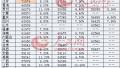 2016年平均工资出炉:河南人均收入接近五千