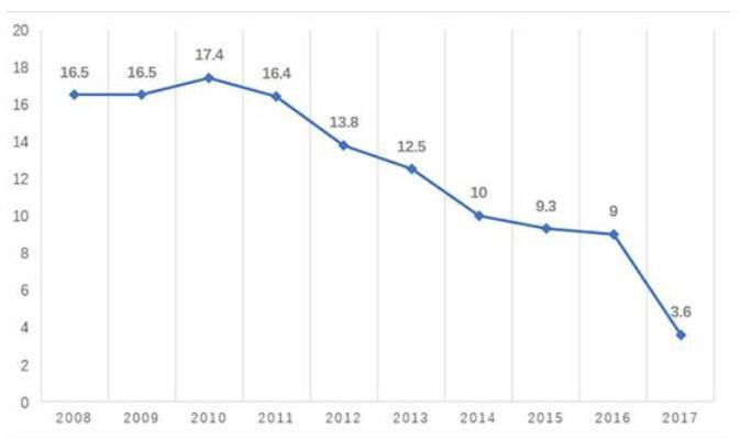 澳门赌博送98彩金:从9%腰斩到3.6%!天津GDP增速为何遭遇断崖式下跌?