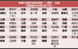 """王文涛任黑龙江代省长现任31省份政府""""一把手""""全配齐 完整名单来了!"""