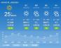 洛阳天气:预计本周洛阳降水量正常 平均气温正常