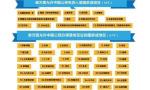国庆办签证,南京订单量位列二线城市之首
