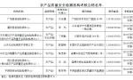 山东:7家机构获农产品质量安全检测考核合格证书