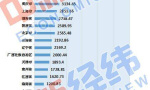 """31省份""""经济对房地产依赖度""""排名出炉 江苏房地产开发投资位列第二"""
