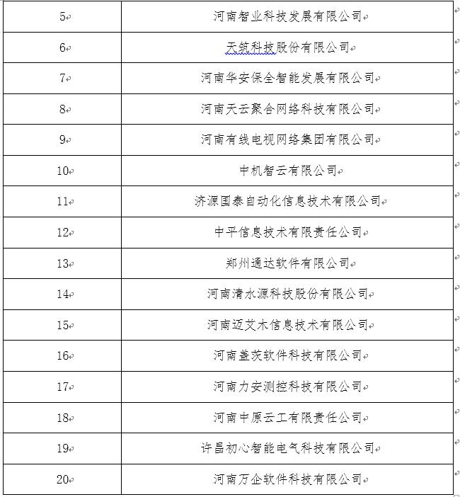 河南34家单位入选企业上云服务提供商初选公示名单