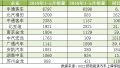 """5月新能源客车惨遭""""滑铁卢"""",TOP 20企业过半产销不足百辆"""