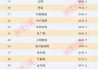 中国新闻网站传播力4月总榜发布 中国搜索进入十强