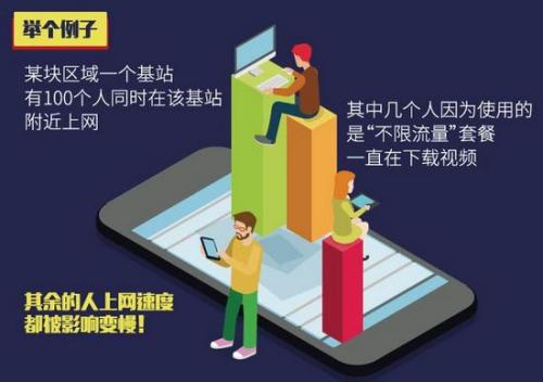 目前的移动通信网络能力还没办法支持不限流量。制图:中新网 李雪瑶
