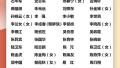 喜报!江苏这7位企业家将出席党的十九大,快看徐州是谁?