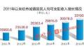 哈尔滨市城镇居民人均可支配收入5年增万元