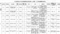没有户籍限制 江苏省属事业单位统招181人(附岗位)
